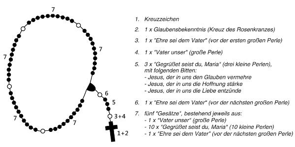 rosenkranzgebet pfarre st christoph  der rosenkranzgebet #14